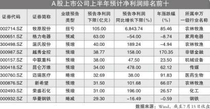 260股净利润翻番 599家公司预喜猪肉股最赚钱